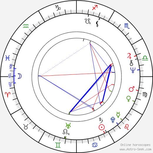 Steven J. Guttman день рождения гороскоп, Steven J. Guttman Натальная карта онлайн