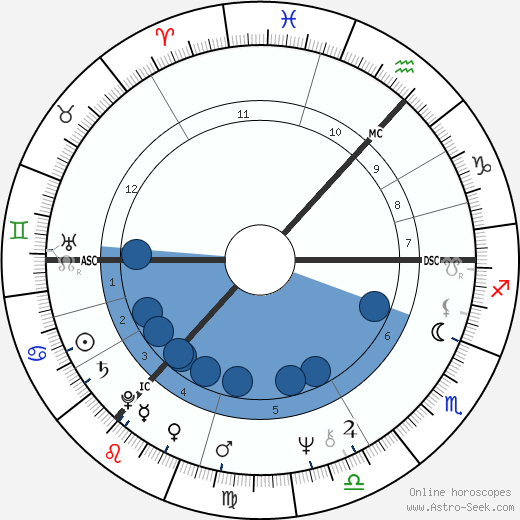Stuart Christie wikipedia, horoscope, astrology, instagram