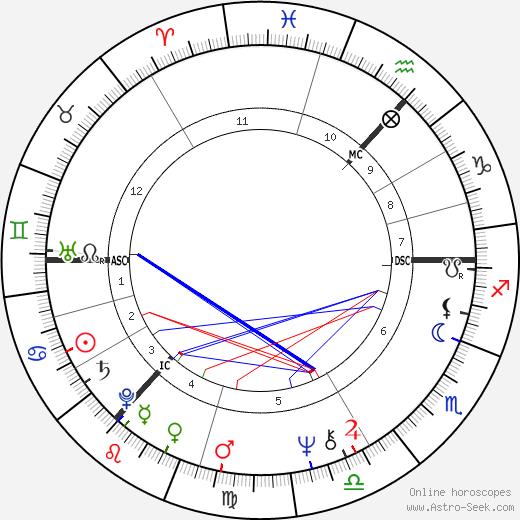 Stuart Christie день рождения гороскоп, Stuart Christie Натальная карта онлайн