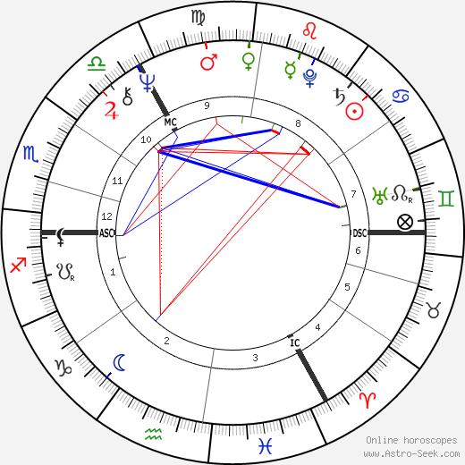 Sue Lawley день рождения гороскоп, Sue Lawley Натальная карта онлайн