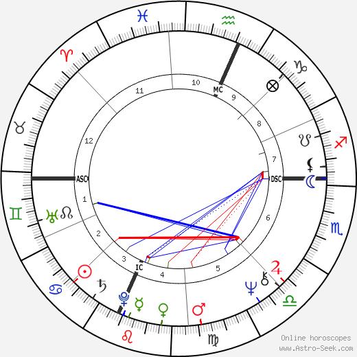 Сью Лайон Sue Lyon день рождения гороскоп, Sue Lyon Натальная карта онлайн