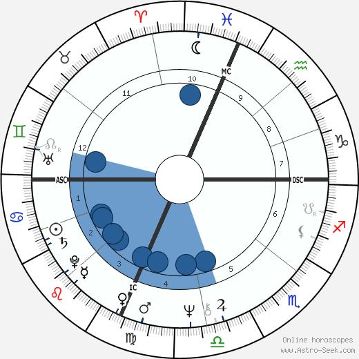 Suzanne De Passe wikipedia, horoscope, astrology, instagram