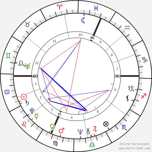 Suzanne De Passe день рождения гороскоп, Suzanne De Passe Натальная карта онлайн