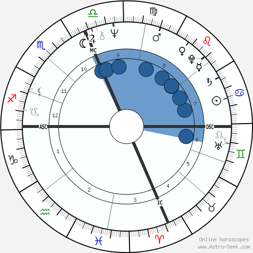 Sylvester Stallone horoscope, astrology, sign, zodiac, date of birth, instagram