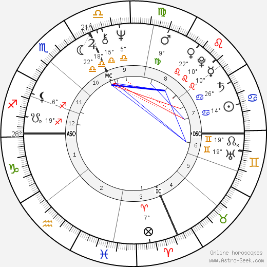 Sylvester Stallone birth chart, biography, wikipedia 2018, 2019