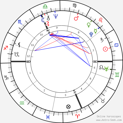 Sylvester Stallone astro natal birth chart, Sylvester Stallone horoscope, astrology