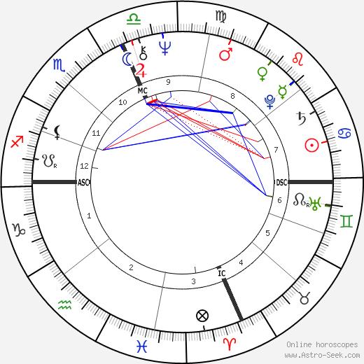 Sylvester Stallone Birth Chart Horoscope, Date of Birth, Astro