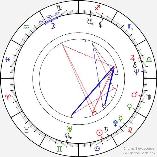Vincent Pastore birth chart, Vincent Pastore astro natal horoscope, astrology