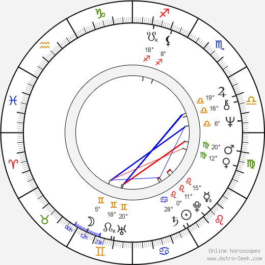 Vlastimil Harapes birth chart, biography, wikipedia 2019, 2020