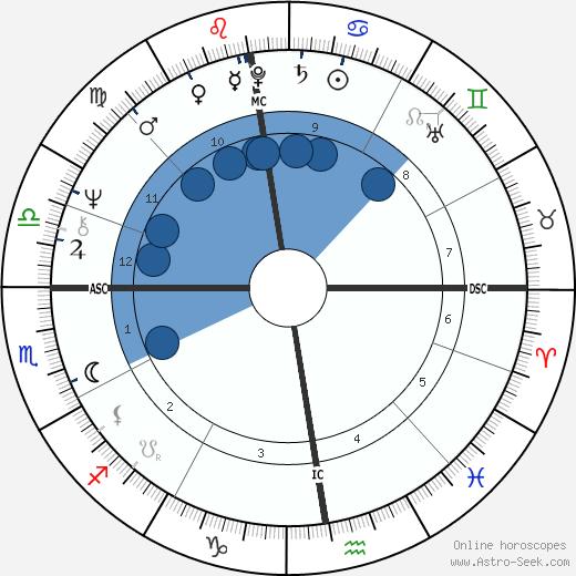 William Sheller wikipedia, horoscope, astrology, instagram