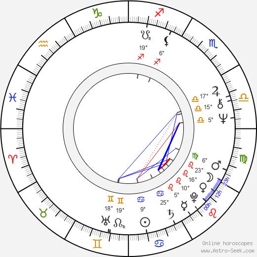 Zuzana Princová birth chart, biography, wikipedia 2020, 2021