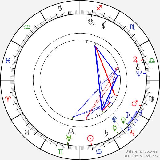 Zuzana Princová birth chart, Zuzana Princová astro natal horoscope, astrology