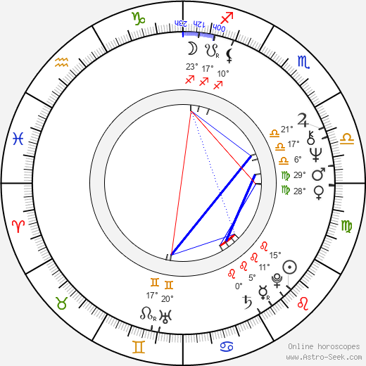 Aku Ahjolinna birth chart, biography, wikipedia 2017, 2018
