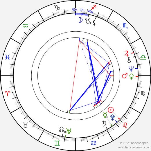 Aku Ahjolinna astro natal birth chart, Aku Ahjolinna horoscope, astrology