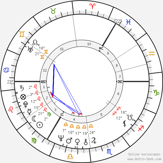 Alison Steadman birth chart, biography, wikipedia 2019, 2020
