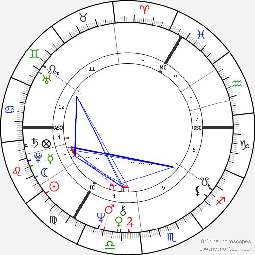 Alison Steadman astro natal birth chart, Alison Steadman horoscope, astrology
