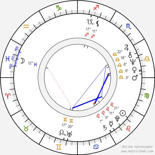 Antonio Fargas birth chart, biography, wikipedia 2018, 2019