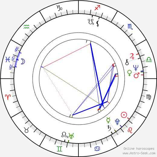Antonio Fargas astro natal birth chart, Antonio Fargas horoscope, astrology