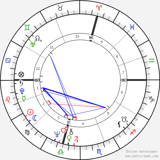 Barbara Bach birth chart, Barbara Bach astro natal horoscope, astrology
