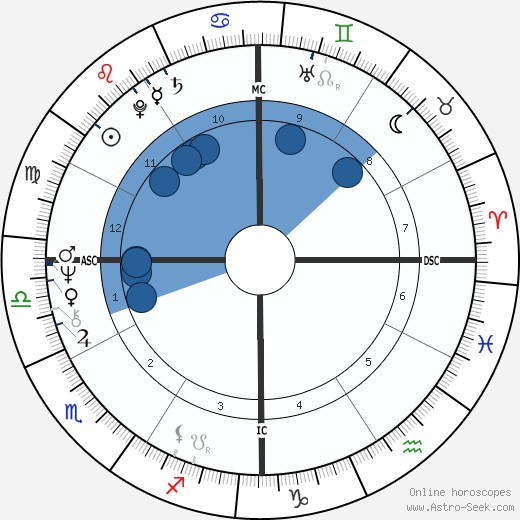 Bill Clinton wikipedia, horoscope, astrology, instagram
