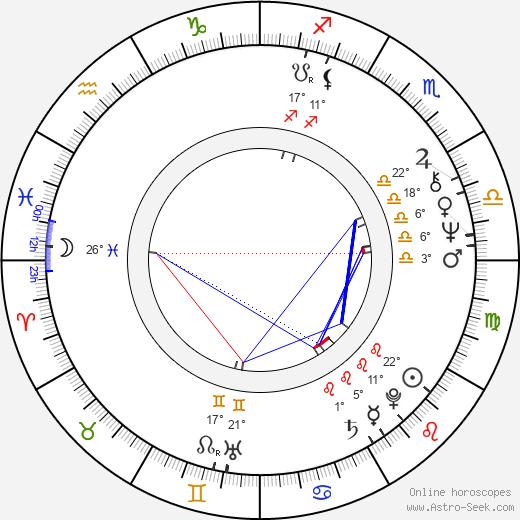 Bob Morrisey birth chart, biography, wikipedia 2020, 2021