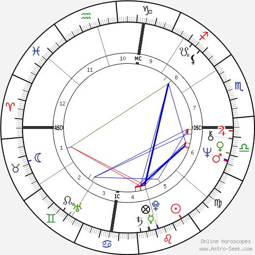 Boyer Coe tema natale, oroscopo, Boyer Coe oroscopi gratuiti, astrologia