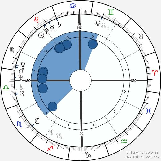 Bruce Coslet wikipedia, horoscope, astrology, instagram