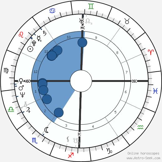 Catherine Dolto wikipedia, horoscope, astrology, instagram