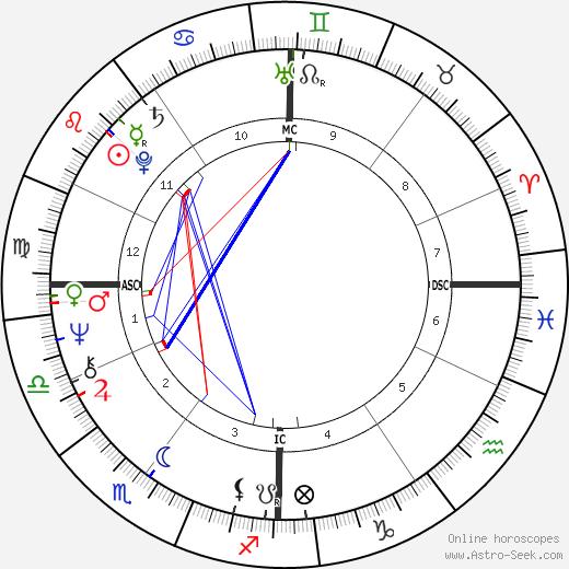 Catherine Dolto tema natale, oroscopo, Catherine Dolto oroscopi gratuiti, astrologia