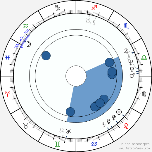 Daniela Bakerová wikipedia, horoscope, astrology, instagram