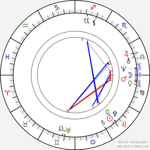 David Calder birth chart, David Calder astro natal horoscope, astrology