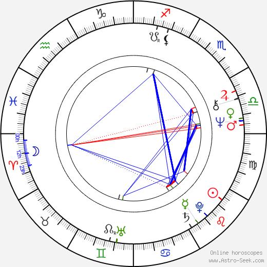 Dick Murdoch tema natale, oroscopo, Dick Murdoch oroscopi gratuiti, astrologia