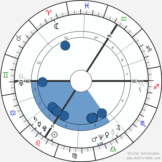 Didier Sandre wikipedia, horoscope, astrology, instagram