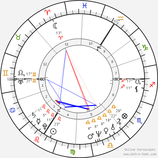 Didier Sandre birth chart, biography, wikipedia 2019, 2020