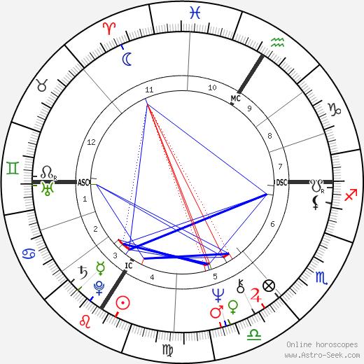 Didier Sandre birth chart, Didier Sandre astro natal horoscope, astrology