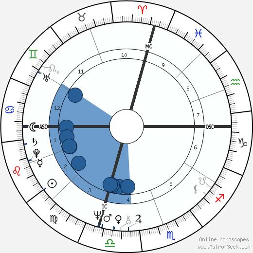 Francesco Oddo wikipedia, horoscope, astrology, instagram