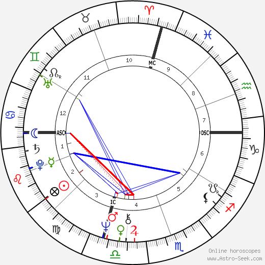 Francesco Oddo день рождения гороскоп, Francesco Oddo Натальная карта онлайн