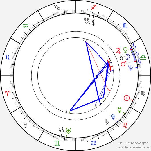 Gábor Bódy astro natal birth chart, Gábor Bódy horoscope, astrology