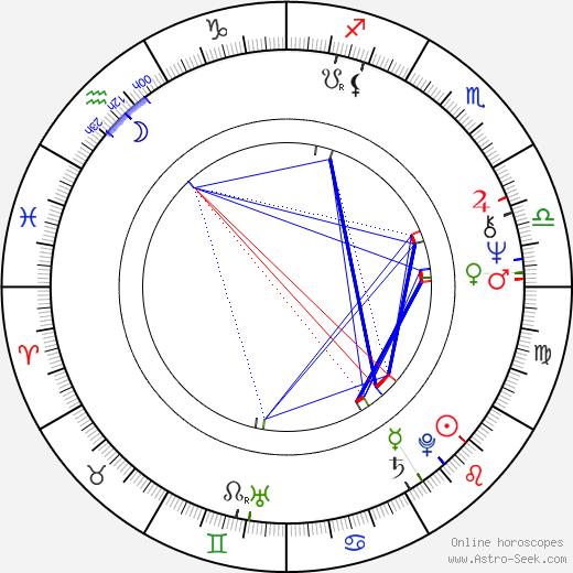 Gerd Anthoff birth chart, Gerd Anthoff astro natal horoscope, astrology
