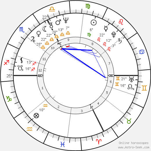 Jacques Tardi birth chart, biography, wikipedia 2019, 2020