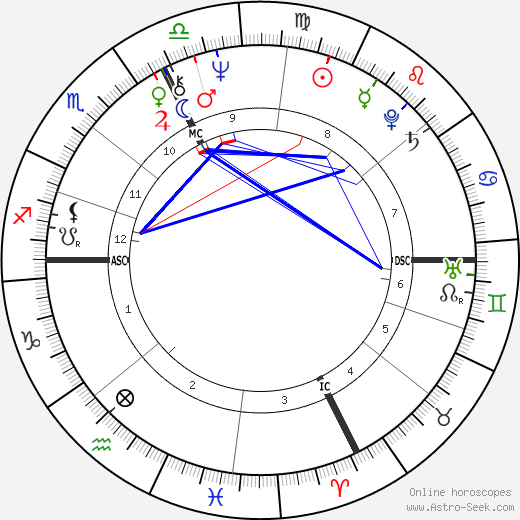 Jacques Tardi день рождения гороскоп, Jacques Tardi Натальная карта онлайн