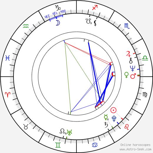 James Reynolds astro natal birth chart, James Reynolds horoscope, astrology