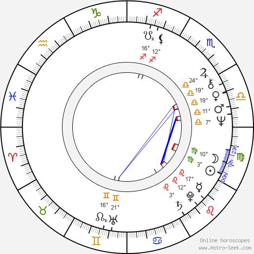 Jan Krasl tema natale, biography, Biografia da Wikipedia 2020, 2021