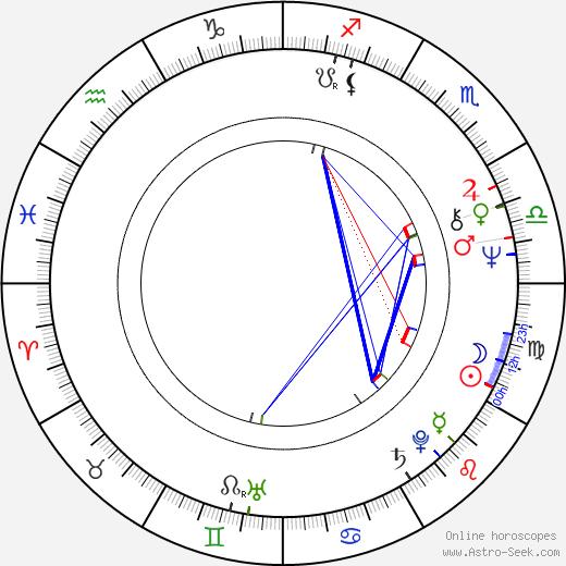 Jan Krasl tema natale, oroscopo, Jan Krasl oroscopi gratuiti, astrologia