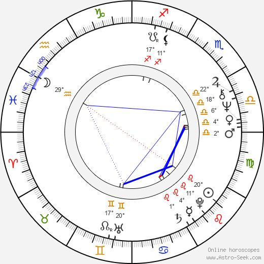 Janet Yellen birth chart, biography, wikipedia 2019, 2020