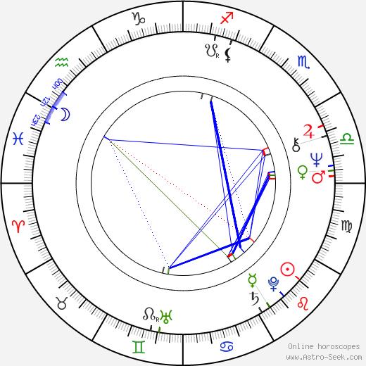 Janet Yellen astro natal birth chart, Janet Yellen horoscope, astrology