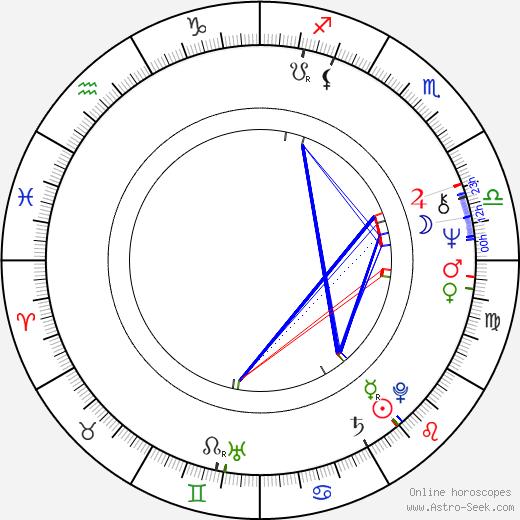 Jaroslava Pokorná день рождения гороскоп, Jaroslava Pokorná Натальная карта онлайн