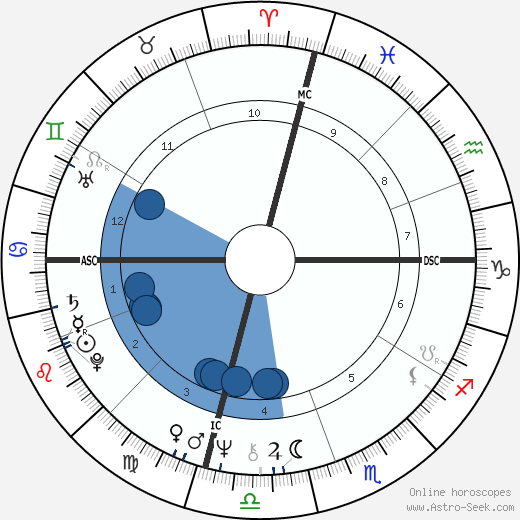 Jim Duncan wikipedia, horoscope, astrology, instagram