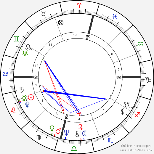 Jim Duncan tema natale, oroscopo, Jim Duncan oroscopi gratuiti, astrologia
