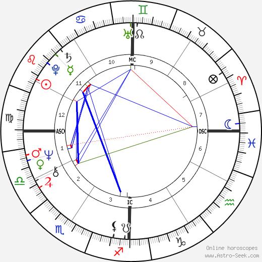 Jimmy Webb день рождения гороскоп, Jimmy Webb Натальная карта онлайн